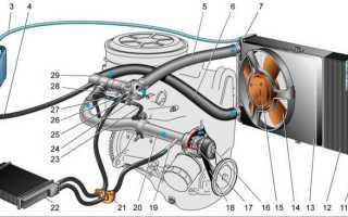 Реферат Система охлаждения двигателя ВАЗ 2108Похожие работы
