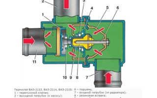 Как заменить термостат на ваз 2114 инжектор