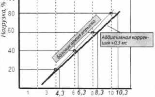 Коррекция регулировки топливовоздушной смеси