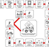 Покупка автомобиля на японских аукционах