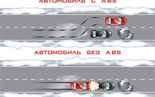 АБС Антиблокировочная система