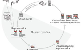 Ответы на вопросыОткуда яндекс берет информацию о пробках
