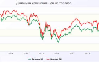 Стоимость бензина в россии