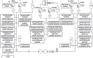 Гидравлическая система ВС